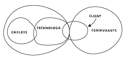 Le monde industriel des transactions